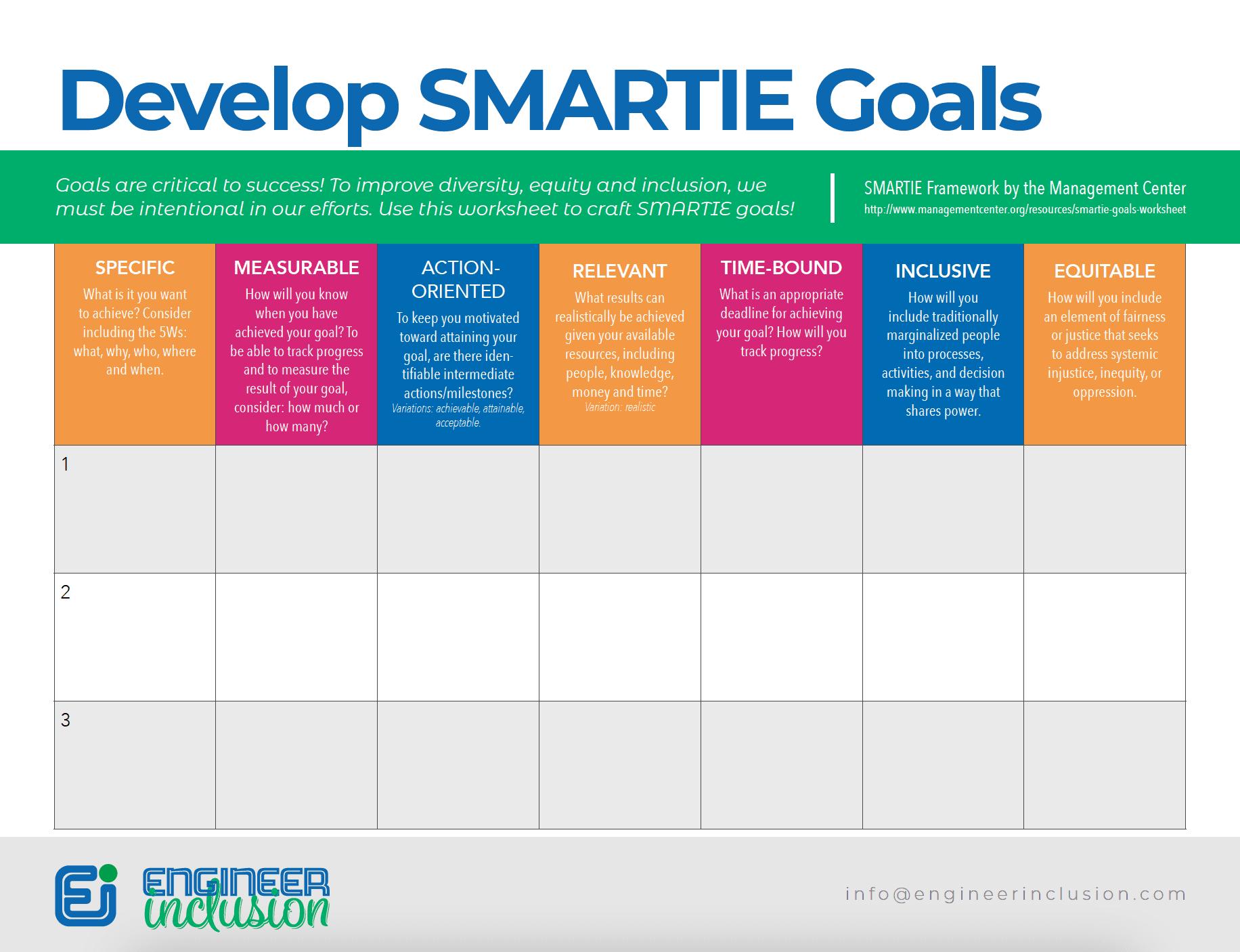 SMARTIE goals