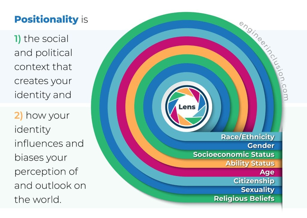 What is positionality? Free download on how to write a positionality statement. Positionality is 1) the social and political context that creates your identity and 2) how your identity influences and biases your perception of and outlook on the world.