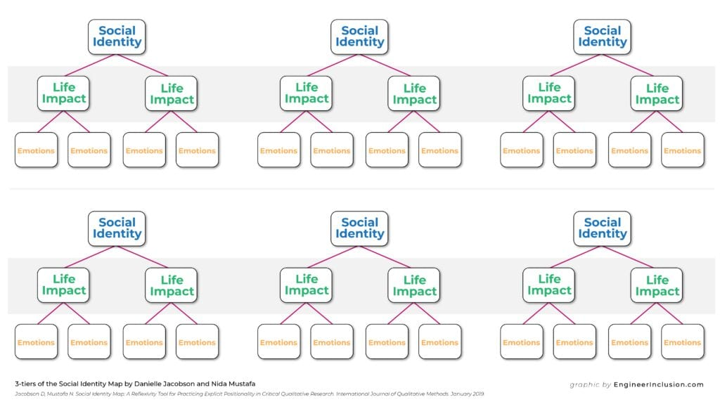 3 tiers of the Social Identity Map by Jacobson and Mustafa