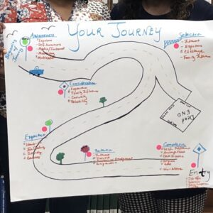 Student Career Journey Map