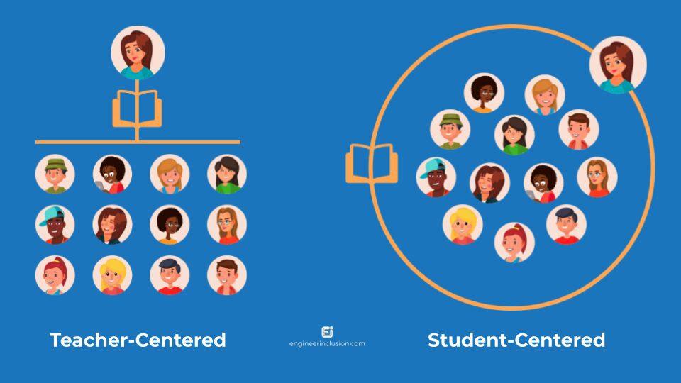 Teacher-focused vs student-centered instruction