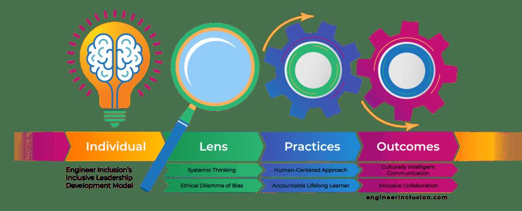Engineer Inclusion's Inclusive Leadership Development Model